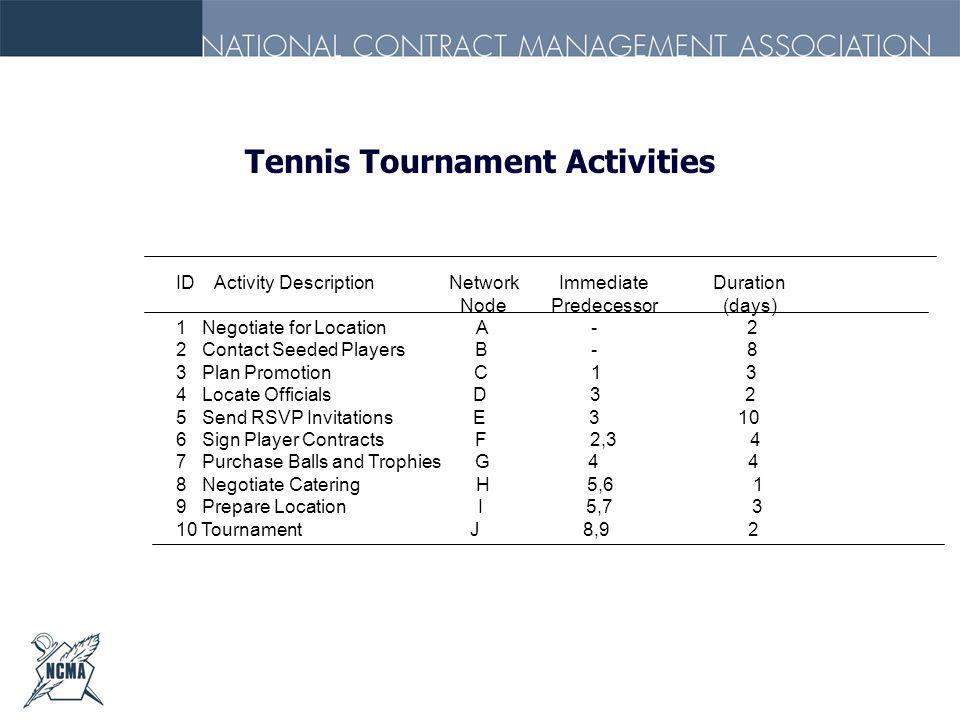 Tennis Tournament Activities ID Activity Description Network Immediate Duration Node Predecessor (days) 1 Negotiate for Location A - 2 2 Contact Seede