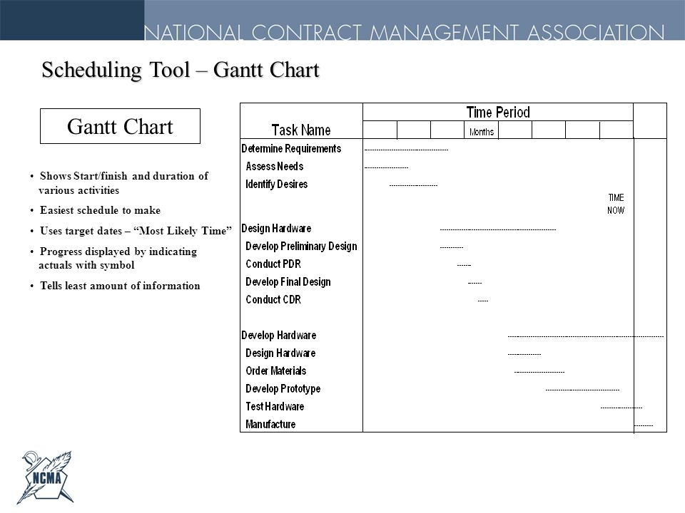 Scheduling Tool – Gantt Chart Gantt Chart Shows Start/finish and duration of various activities Easiest schedule to make Uses target dates – Most Like