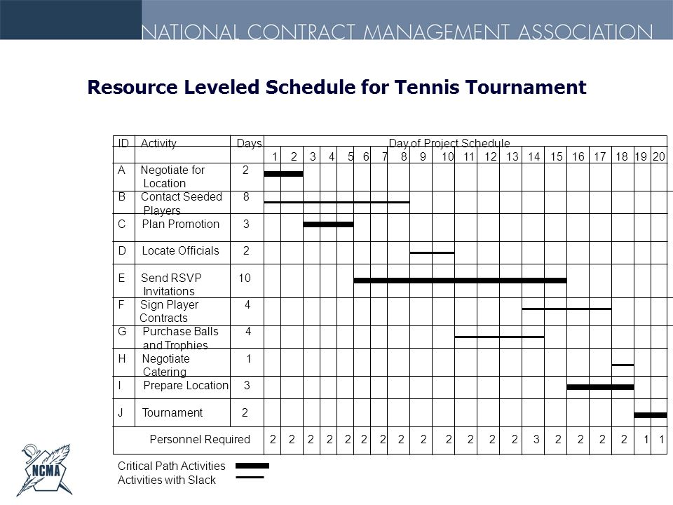 Resource Leveled Schedule for Tennis Tournament ID Activity Days Day of Project Schedule 1 2 3 4 5 6 7 8 9 10 11 12 13 14 15 16 17 18 19 20 A Negotiat