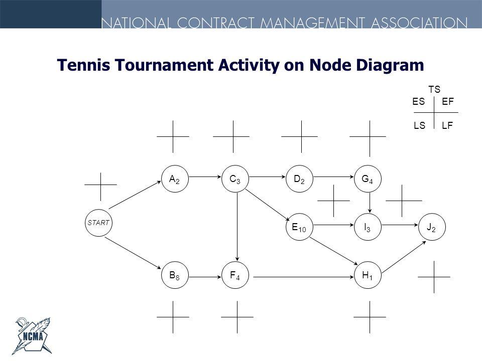 Tennis Tournament Activity on Node Diagram J2J2 B8B8 START A2A2 C3C3 D2D2 G4G4 E 10 I3I3 F4F4 H1H1 TS ESEF LSLF