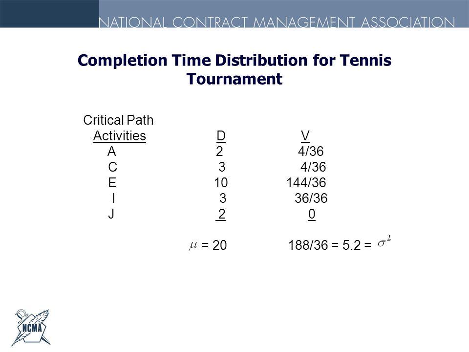 Completion Time Distribution for Tennis Tournament Critical Path Activities D V A 2 4/36 C 3 4/36 E 10 144/36 I 3 36/36 J 2 0 = 20 188/36 = 5.2 =