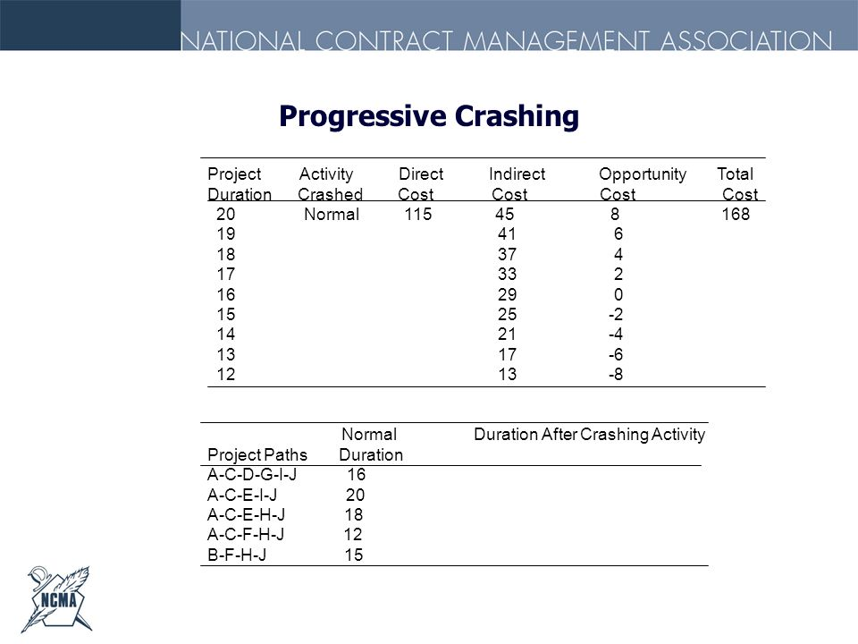 Progressive Crashing Project Activity Direct Indirect Opportunity Total Duration Crashed Cost Cost Cost Cost 20 Normal 115 45 8 168 19 41 6 18 37 4 17