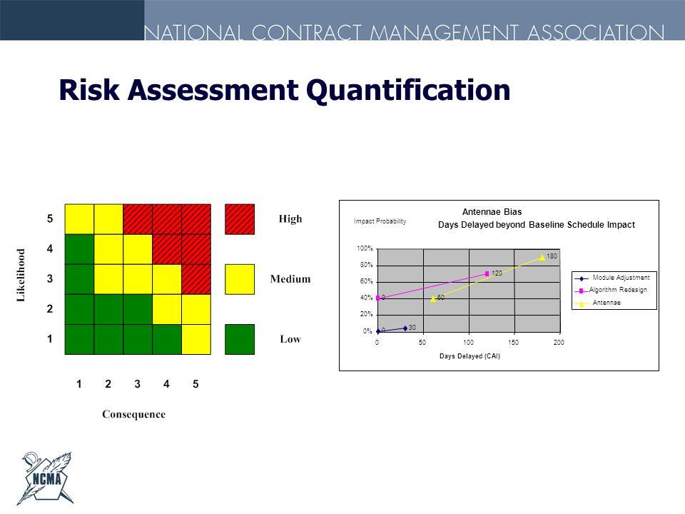 Risk Assessment Quantification Antennae Bias Days Delayed beyond Baseline Schedule Impact 30 0 120 0 180 60 0% 20% 40% 60% 80% 100% 050100150200 Days