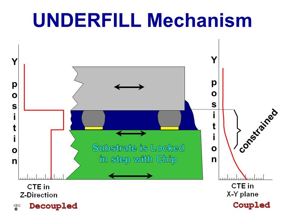 KBG H e a t i n gC o o l i n g Thermal Mismatch Kills Reliability CHIP Sn/Pb
