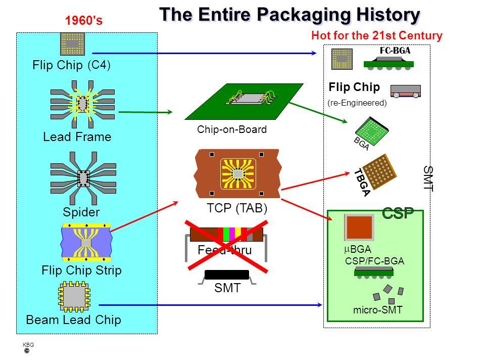 KBG Flip Chip Strip Spider Chip-on-Board BGA Lead Frame TCP (TAB) (re-Engineered) 1960 s Hot for the 21st Century SMT Flip Chip (C4) micro-SMT TBGA SMT Feed-thru Beam Lead Chip FC-BGA CSP/FC-BGA The Entire Packaging History Flip Chip BGA