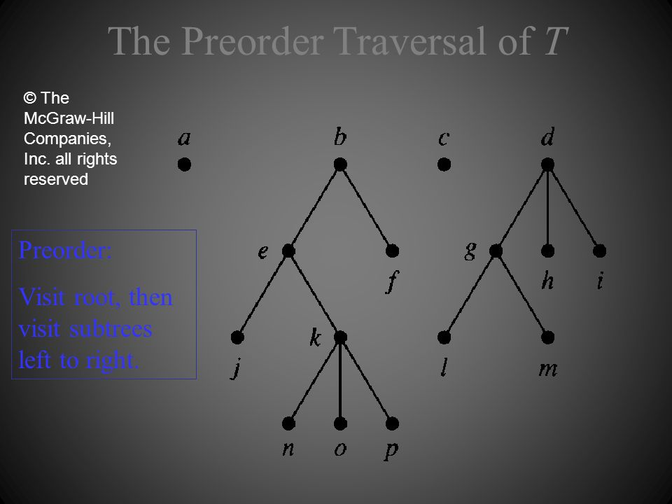 The Preorder Traversal of T © The McGraw-Hill Companies, Inc. all rights reserved Preorder: Visit root, then visit subtrees left to right.