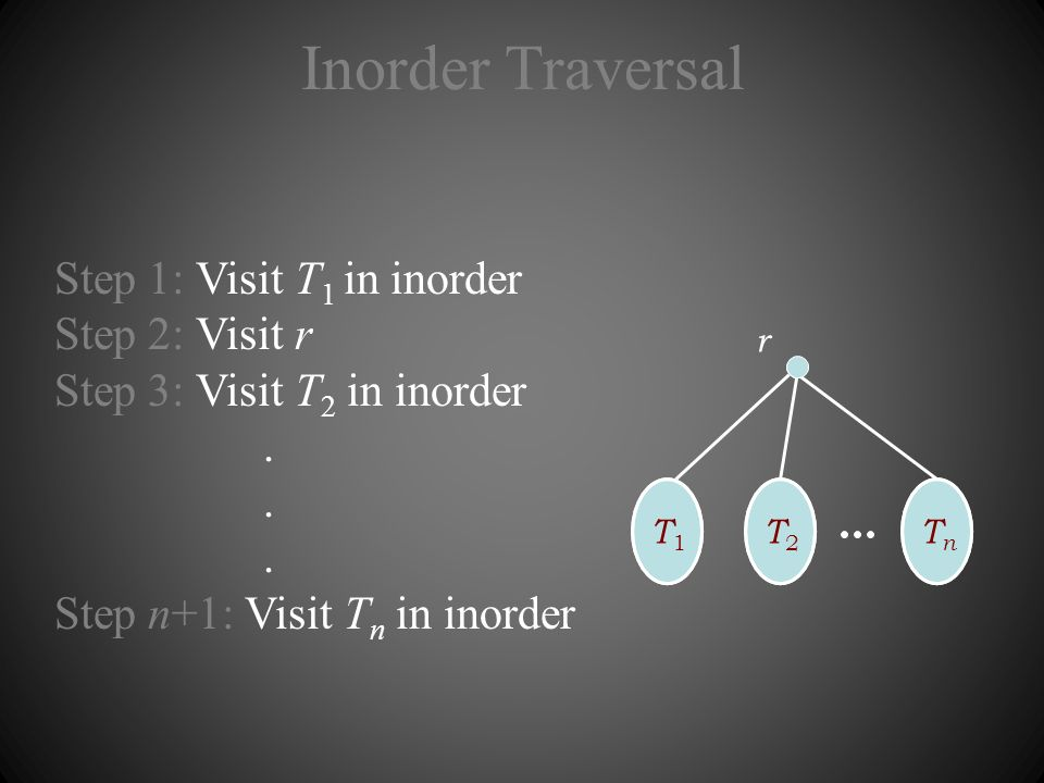 Inorder Traversal Step 1: Visit T 1 in inorder Step 2: Visit r Step 3: Visit T 2 in inorder. Step n+1: Visit T n in inorder r T1T1 T2T2 TnTn