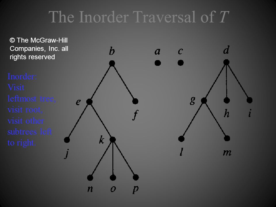 The Inorder Traversal of T © The McGraw-Hill Companies, Inc.