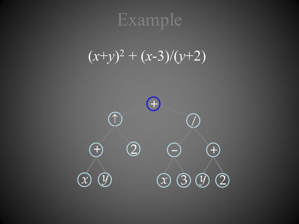 Example (x+y) 2 + (x-3)/(y+2) + x y 2 – x 3 + y 2 / +