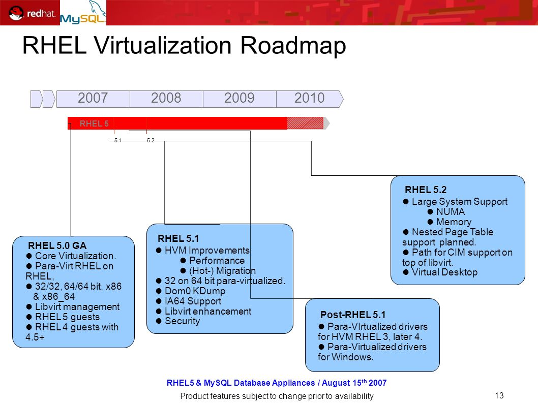 RHEL5 & MySQL Database Appliances / August 15 th 2007 Product features subject to change prior to availability 13 RHEL Virtualization Roadmap 20072008