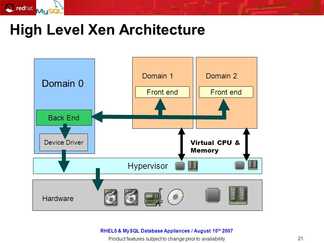 RHEL5 & MySQL Database Appliances / August 15 th 2007 Product features subject to change prior to availability 21 High Level Xen Architecture Hardware Hypervisor Domain 0 Device Driver Back End Domain 1 Front end Domain 2 Front end Virtual CPU & Memory