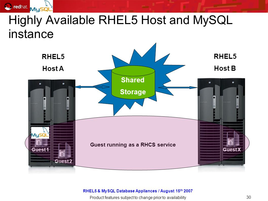 RHEL5 & MySQL Database Appliances / August 15 th 2007 Product features subject to change prior to availability 30 Highly Available RHEL5 Host and MySQL instance RHEL5 Host A Guest RHEL5 Host B Shared Storage Guest running as a RHCS service Guest 1 Guest 2Guest X
