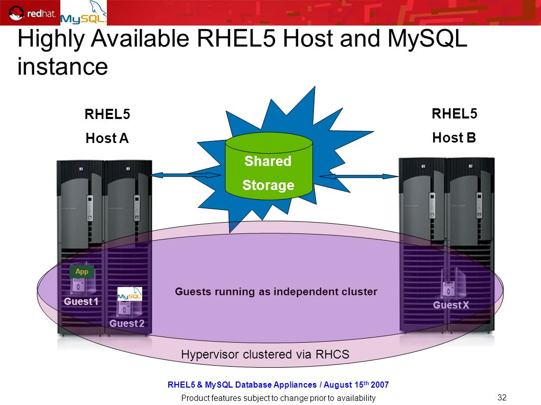 RHEL5 & MySQL Database Appliances / August 15 th 2007 Product features subject to change prior to availability 32 RHEL5 Host A Guest RHEL5 Host B Shared Storage App Guest 2Guest X Guest 1 Guests running as independent cluster Hypervisor clustered via RHCS Highly Available RHEL5 Host and MySQL instance