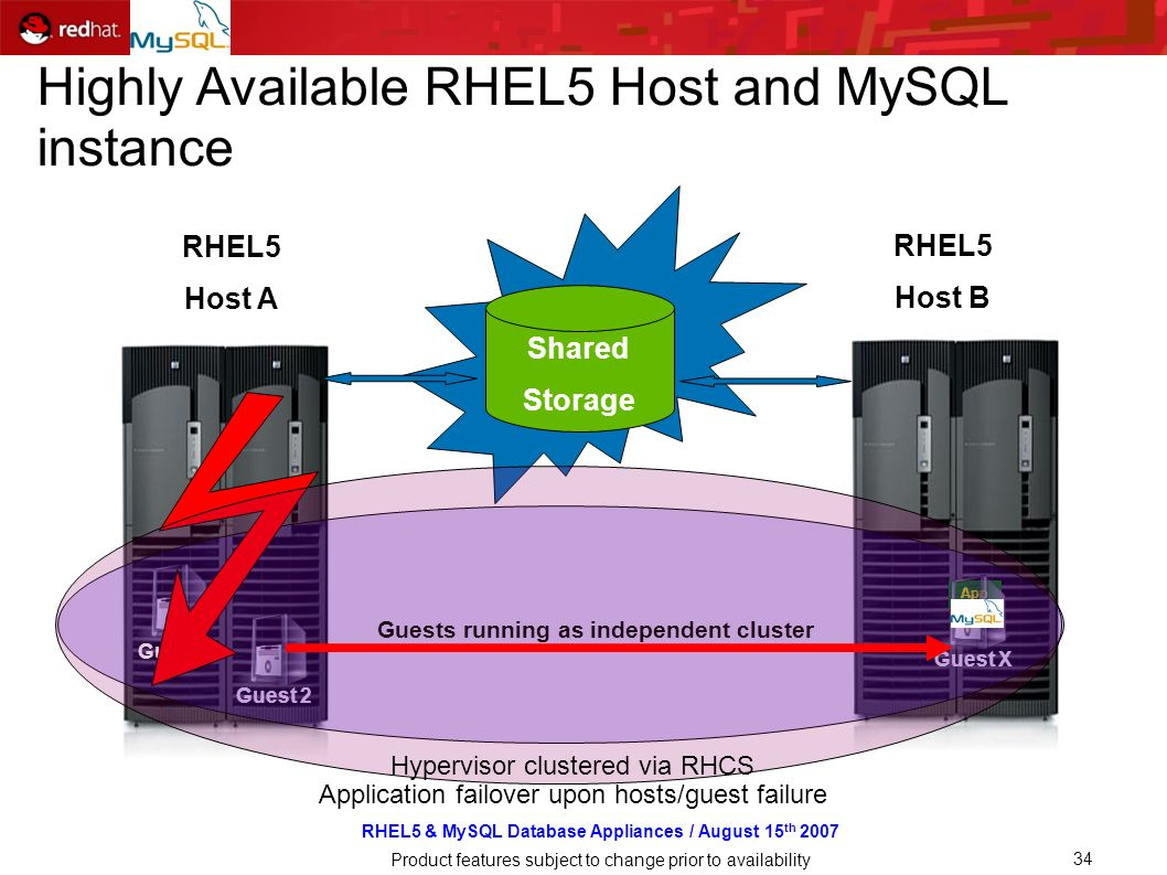 RHEL5 & MySQL Database Appliances / August 15 th 2007 Product features subject to change prior to availability 34 RHEL5 Host A Guest RHEL5 Host B Shared Storage Guest 2 App Guest X Guest 1 Guests running as independent cluster Hypervisor clustered via RHCS Application failover upon hosts/guest failure Highly Available RHEL5 Host and MySQL instance