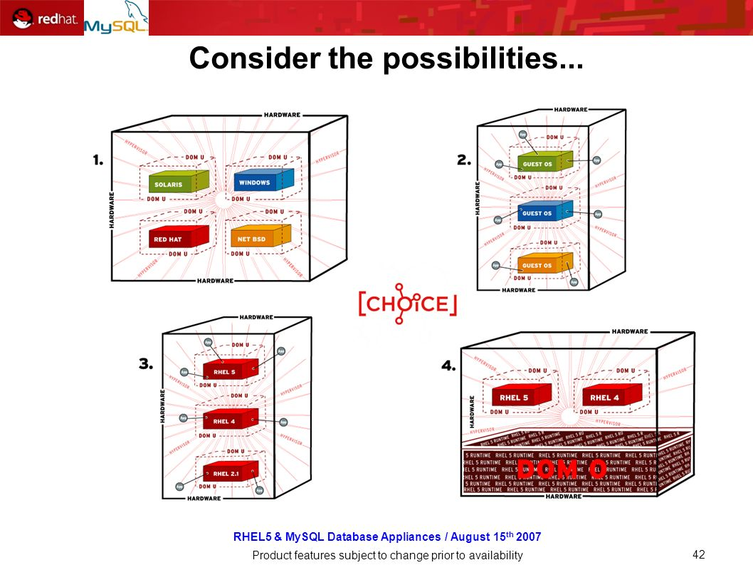 RHEL5 & MySQL Database Appliances / August 15 th 2007 Product features subject to change prior to availability 42 Consider the possibilities...