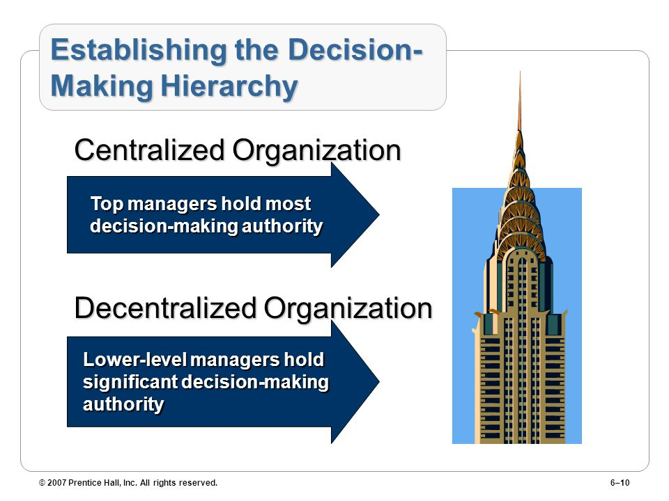 © 2007 Prentice Hall, Inc. All rights reserved.6–10 Establishing the Decision- Making Hierarchy Centralized Organization Decentralized Organization Lo