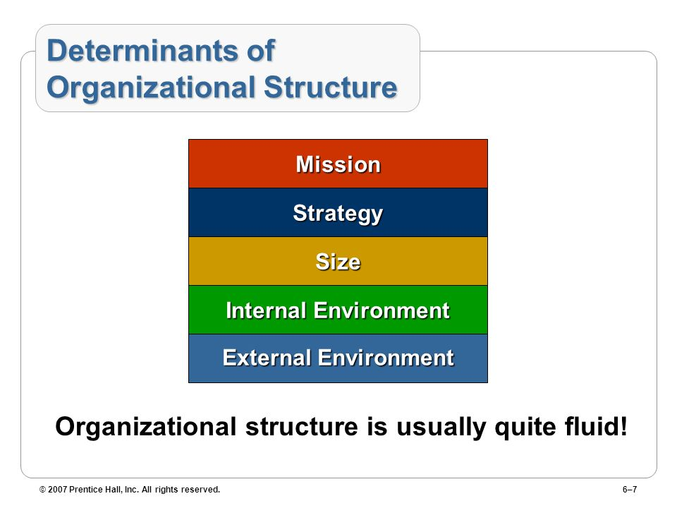 © 2007 Prentice Hall, Inc. All rights reserved.6–7 Determinants of Organizational Structure External Environment Internal Environment Size Strategy Mi