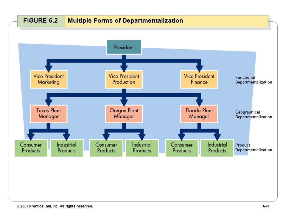 © 2007 Prentice Hall, Inc. All rights reserved.6–9 FIGURE 6.2Multiple Forms of Departmentalization Functional Departmentalization Geographical Departm