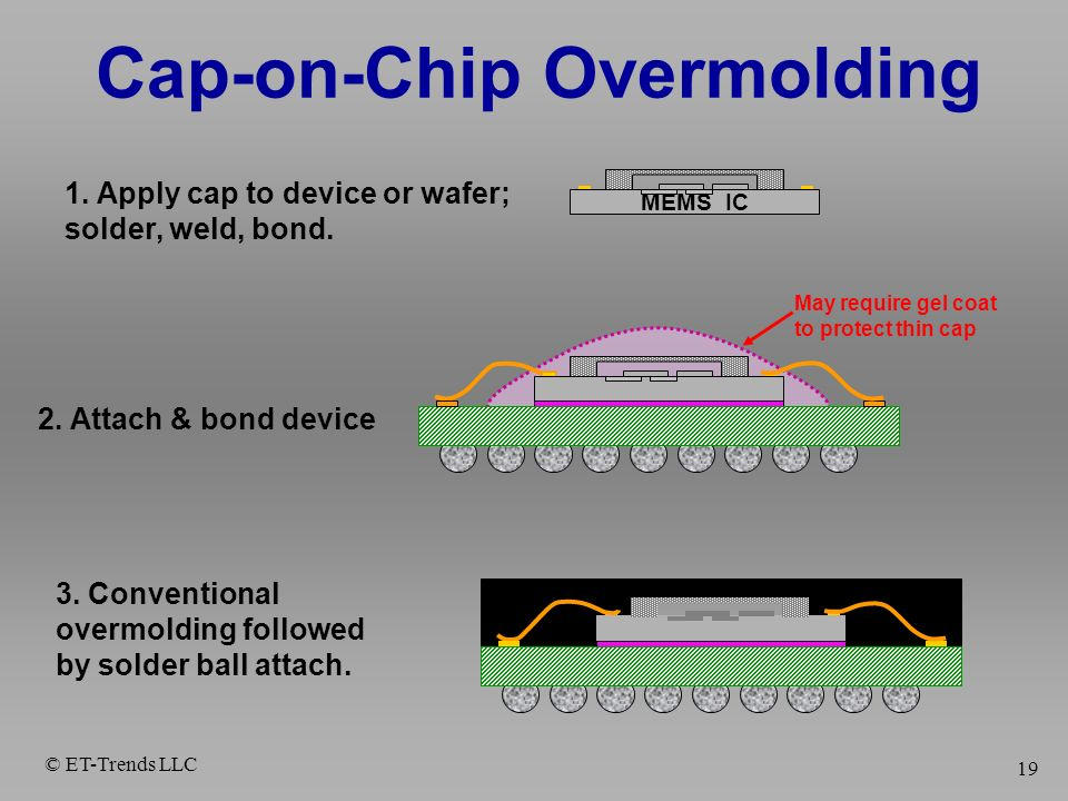 © ET-Trends LLC 19 Cap-on-Chip Overmolding MEMS IC 2. Attach & bond device May require gel coat to protect thin cap 1. Apply cap to device or wafer; s