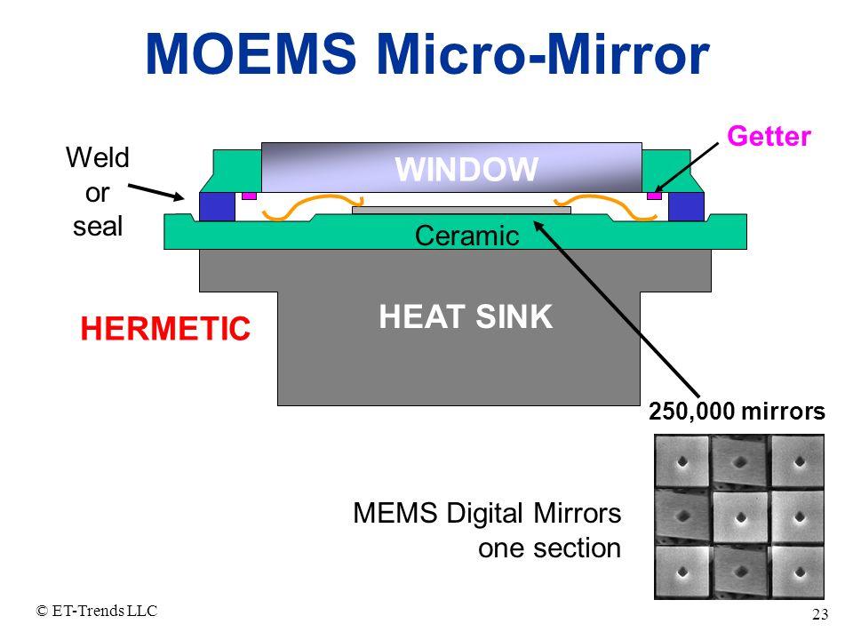 © ET-Trends LLC 23 MOEMS Micro-Mirror WINDOW HEAT SINK Ceramic Weld or seal MEMS Digital Mirrors one section HERMETIC Getter 250,000 mirrors