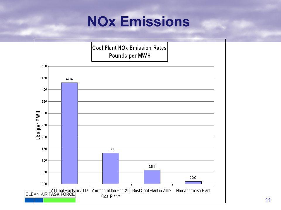 11 NOx Emissions