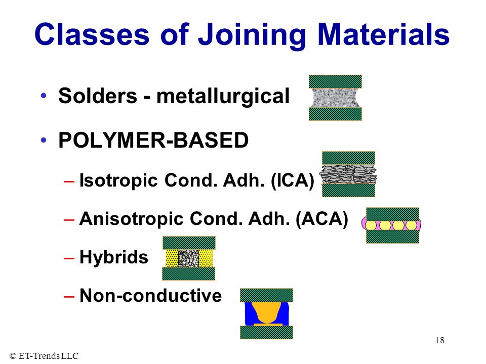 © ET-Trends LLC 18 Classes of Joining Materials Solders - metallurgical POLYMER-BASED –Isotropic Cond.