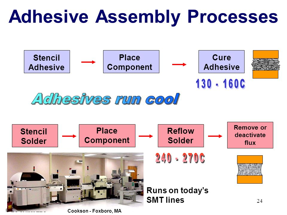 © ET-Trends LLC 24 Adhesive Assembly Processes Stencil Adhesive Place Component Cure Adhesive Stencil Solder Remove or deactivate flux Place Component Reflow Solder Runs on todays SMT lines Cookson - Foxboro, MA