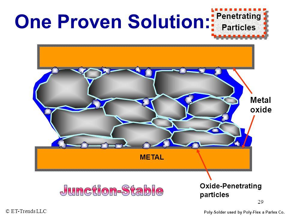 © ET-Trends LLC 29 One Proven Solution: Penetrating Particles Penetrating Particles Metal oxide METAL Oxide-Penetrating particles Poly-Solder used by