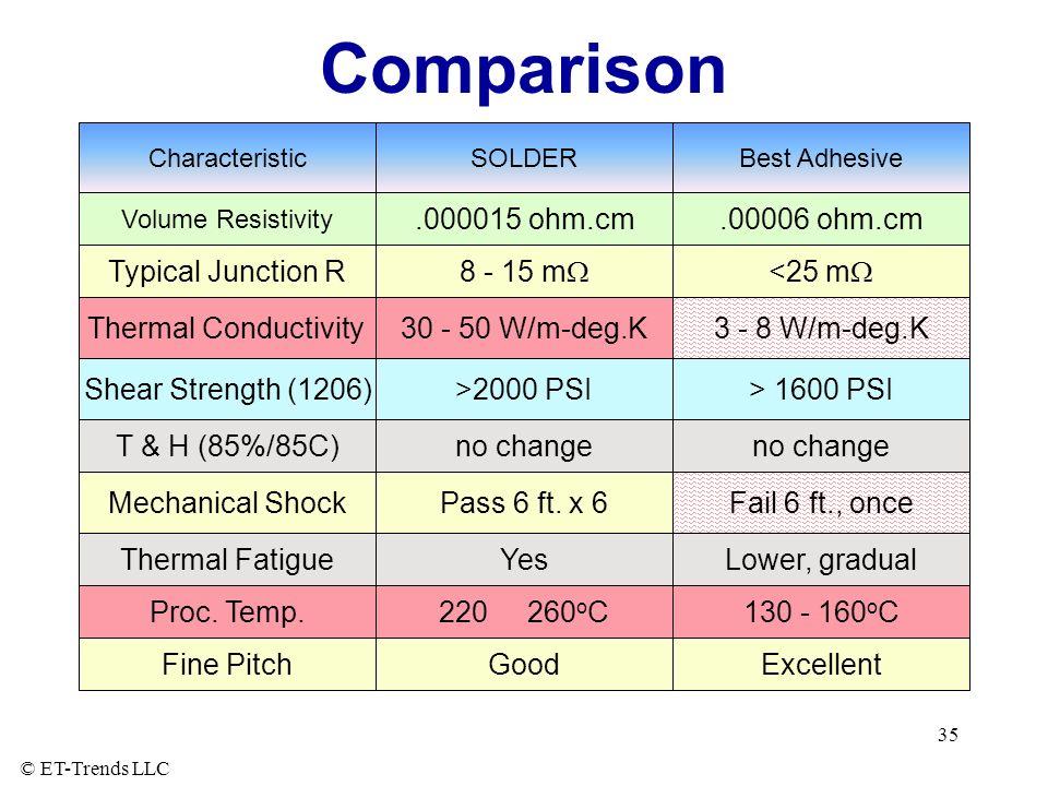 © ET-Trends LLC 35 Comparison CharacteristicSOLDER Volume Resistivity.000015 ohm.cm.00006 ohm.cm Best Adhesive Typical Junction R 8 - 15 m <25 m Therm