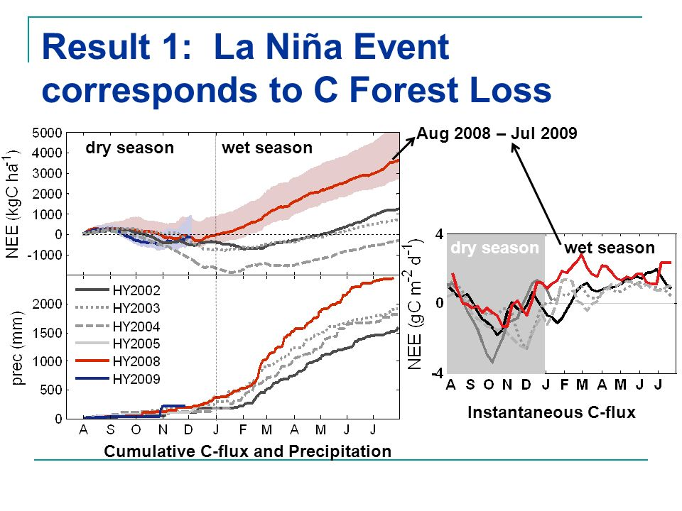 dry season wet season Result 1: La Niña Event corresponds to C Forest Loss dry season wet season Aug 2008 – Jul 2009 Instantaneous C-flux Cumulative C