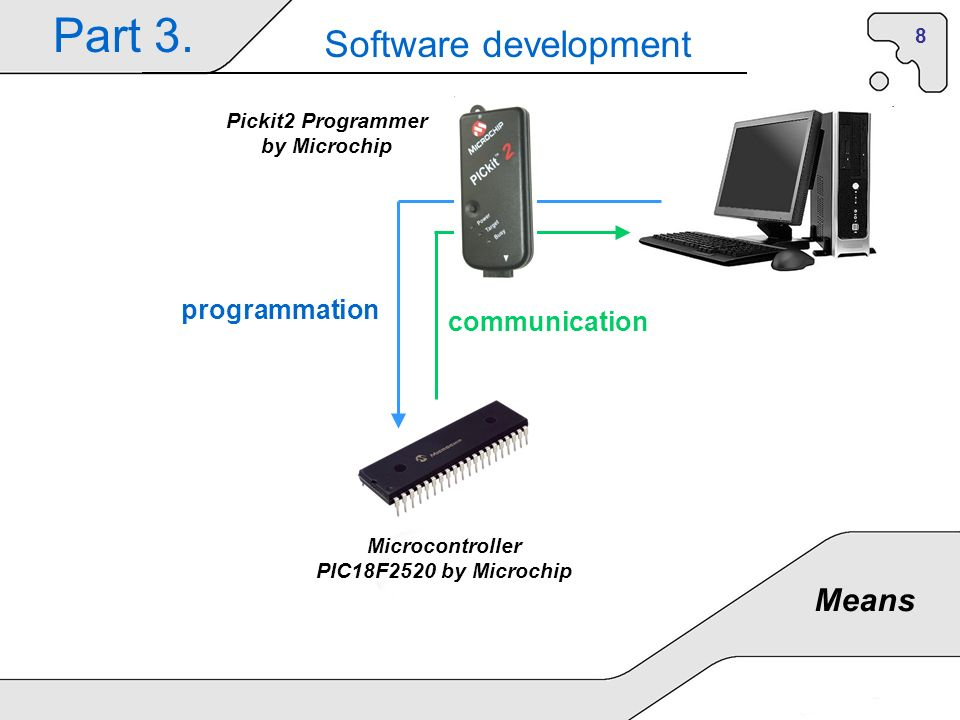 8 Part 3. Software development Means Microcontroller PIC18F2520 by Microchip Pickit2 Programmer by Microchip programmation communication
