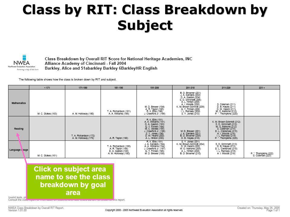 Class by RIT: Class Breakdown by Subject Click on subject area name to see the class breakdown by goal area