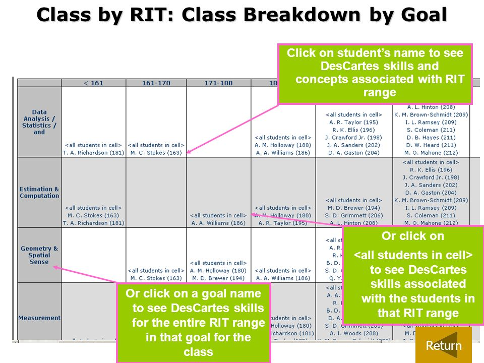 Or click on to see DesCartes skills associated with the students in that RIT range Click on students name to see DesCartes skills and concepts associa