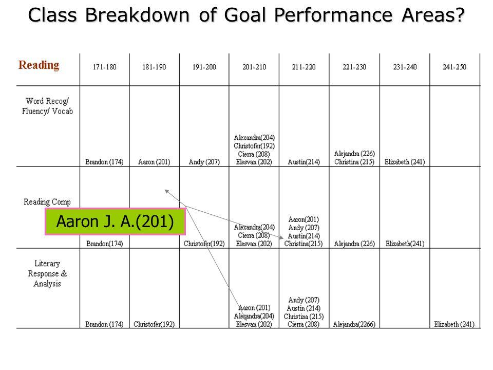 Aaron J. A.(201) Class Breakdown of Goal Performance Areas?
