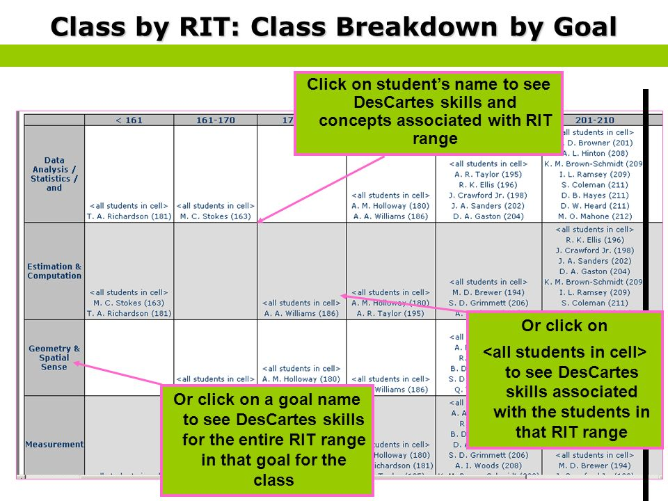 Click on students name to see DesCartes skills and concepts associated with RIT range Class by RIT: Class Breakdown by Goal Or click on a goal name to