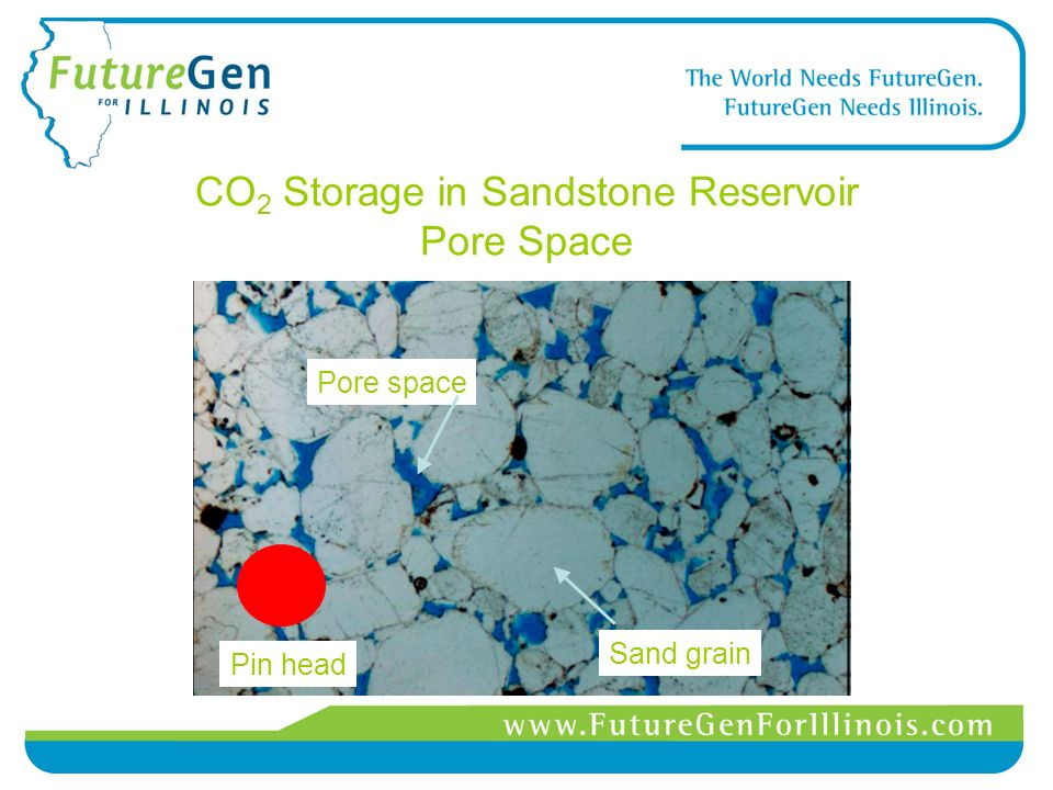 CO 2 Storage in Sandstone Reservoir Pore Space Sand grain Pore space Pin head