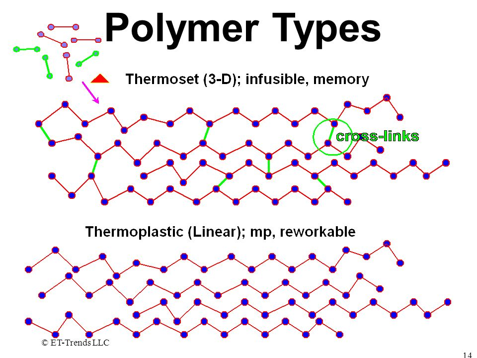 © ET-Trends LLC 14 Polymer Types