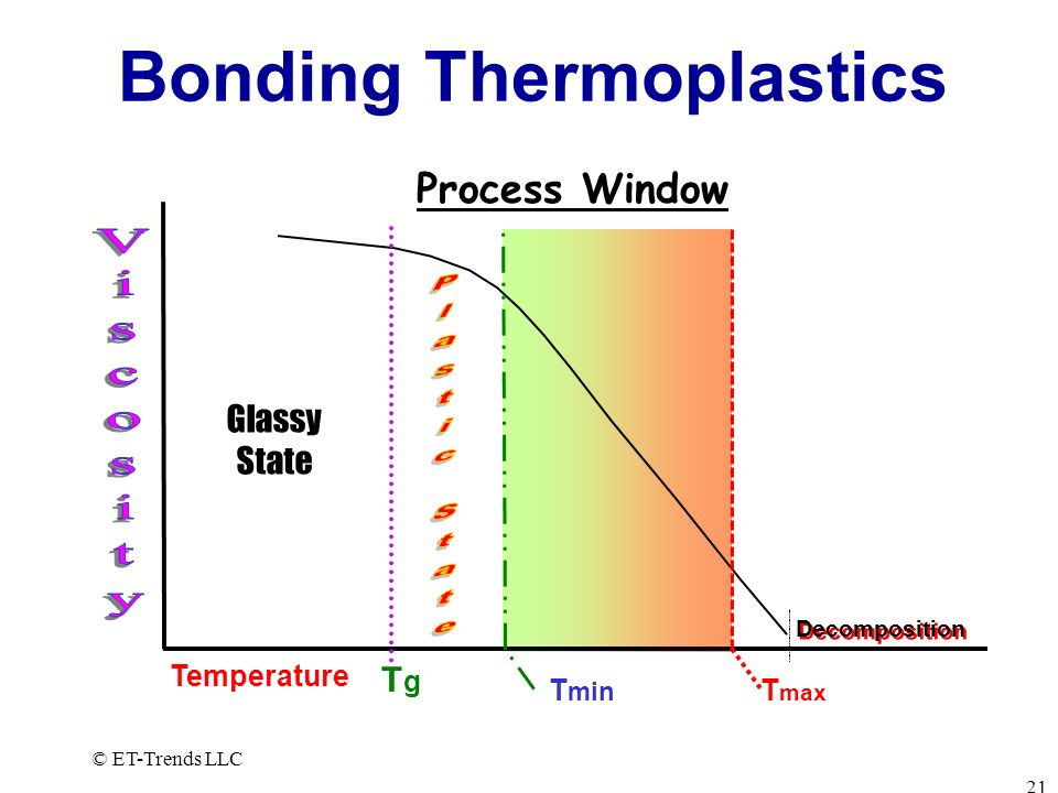 © ET-Trends LLC 21 Bonding Thermoplastics Glassy State Process Window Decomposition T max T min TgTg Temperature