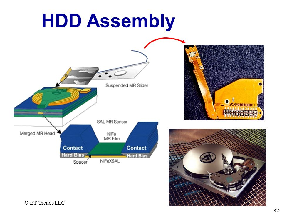 © ET-Trends LLC 32 HDD Assembly