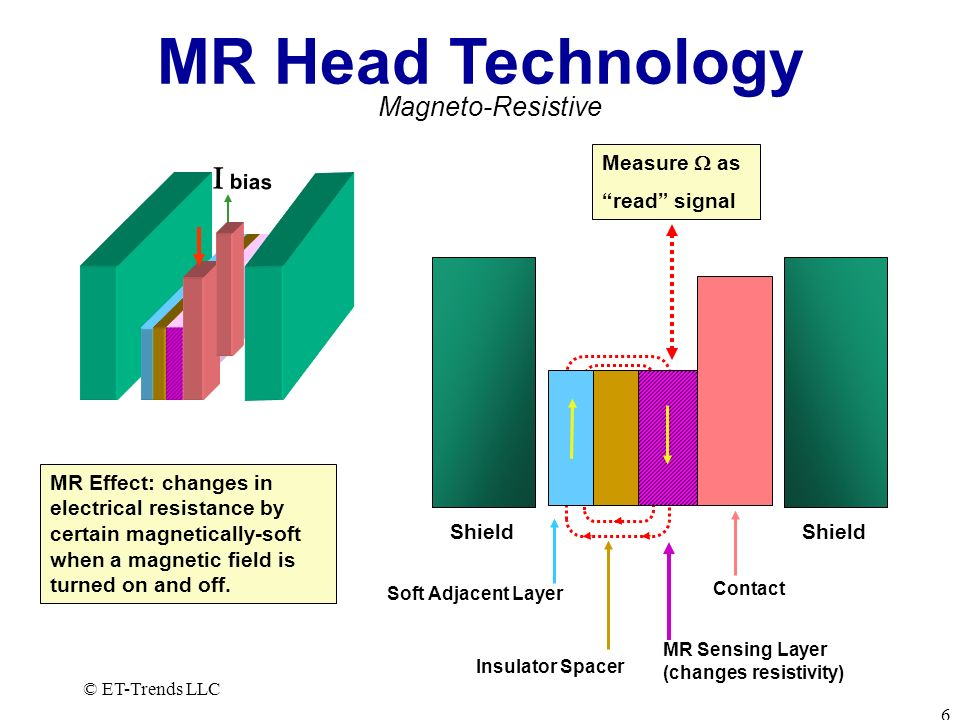 © ET-Trends LLC 7 GMR Head Technology Shield Contact Sensing Layer Conducting Layer Exchange Layer Pinned Layer (magnetically oriented) Shield GMR is a quantum effect and relies on electron spin states; >2X more sensitive than GR Giant Magneto-Resistive bias