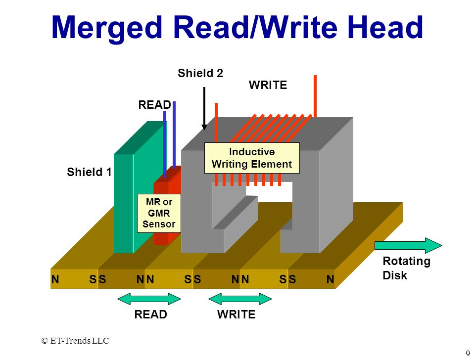 © ET-Trends LLC 9 Merged Read/Write Head N SS NN SS NN SS N WRITE READ Shield 1 Rotating Disk Shield 2 Inductive Writing Element MR or GMR Sensor READ