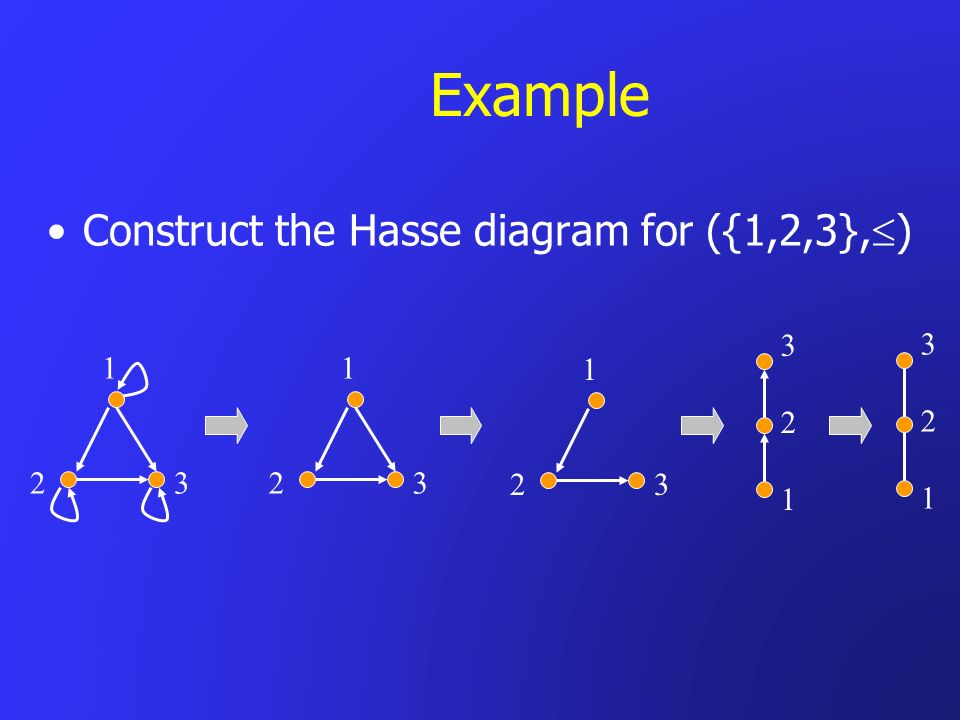 Example Construct the Hasse diagram for ({1,2,3}, ) 1 2 3 1 2 3 1 2 3 321321 321321