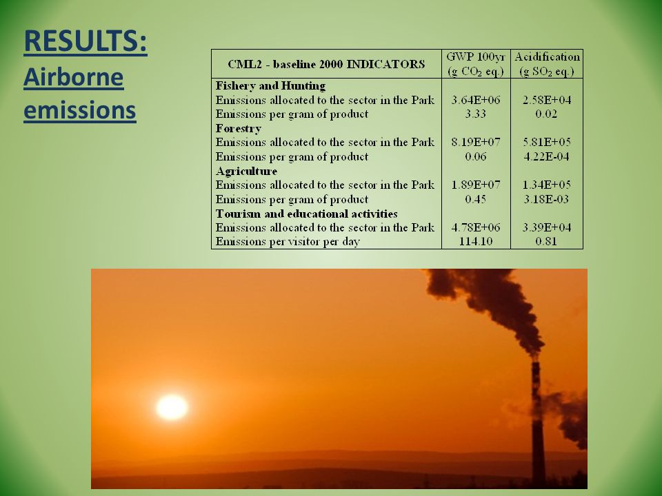 RESULTS: Airborne emissions