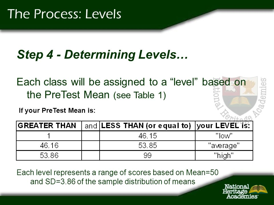 The Process: Levels Step 4 - Determining Levels… Each class will be assigned to a level based on the PreTest Mean (see Table 1) If your PreTest Mean i