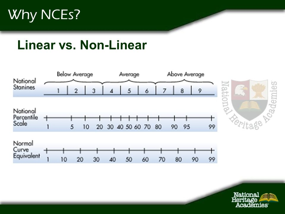 Why NCEs? Linear vs. Non-Linear