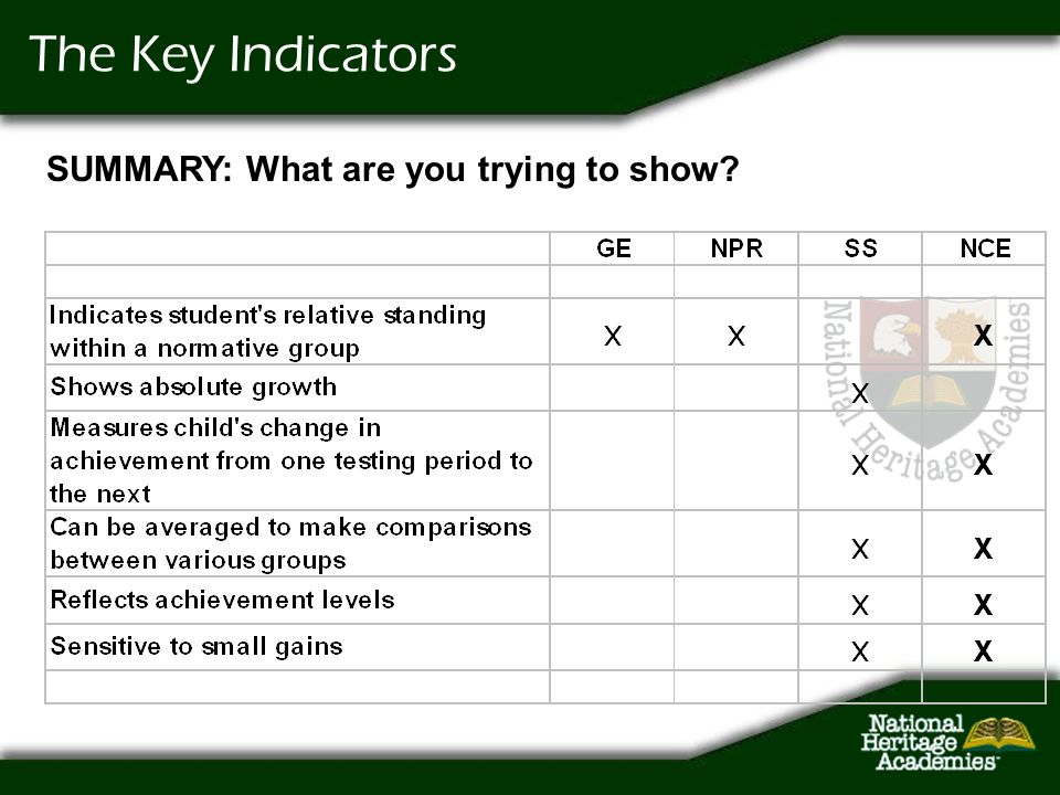 The Key Indicators SUMMARY: What are you trying to show?