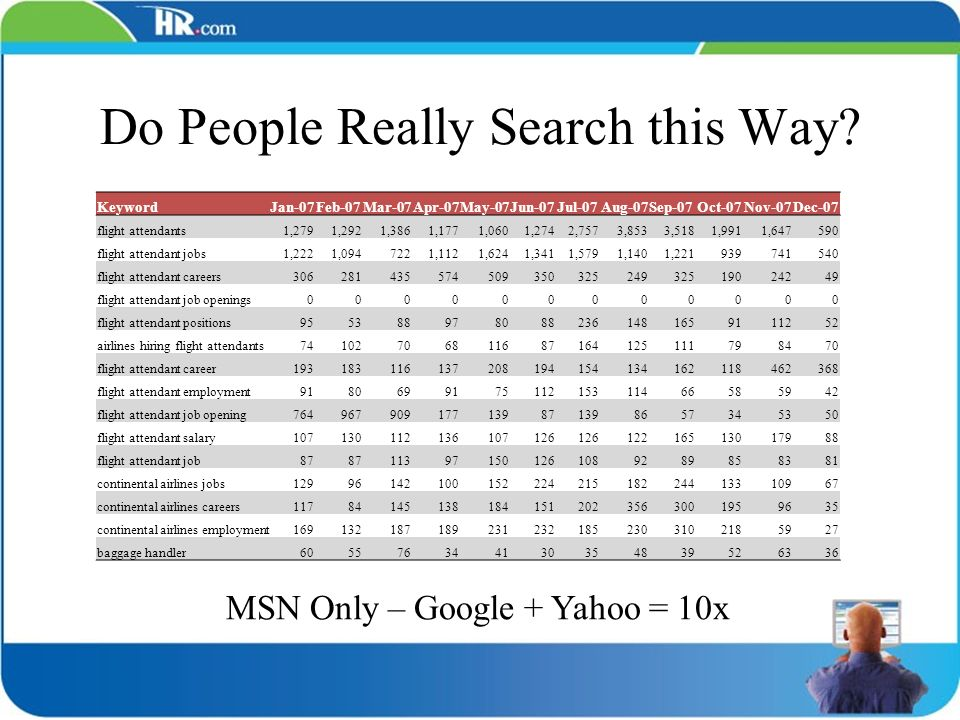 Do People Really Search this Way? KeywordJan-07Feb-07Mar-07Apr-07May-07Jun-07Jul-07Aug-07Sep-07Oct-07Nov-07Dec-07 flight attendants1,2791,2921,3861,17