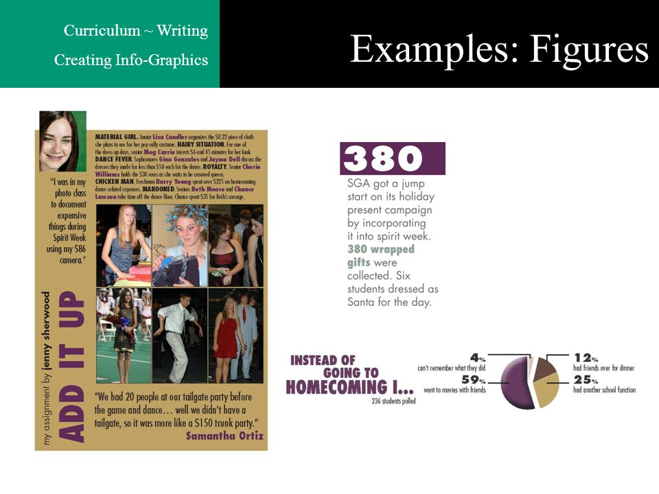 Curriculum ~ Writing Creating Info-Graphics Examples: Figures