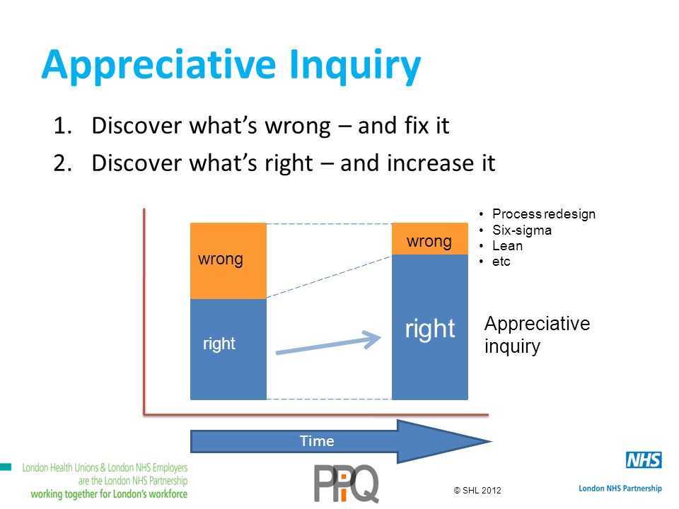 © SHL 2012 Appreciative Inquiry 1.Discover whats wrong – and fix it 2.Discover whats right – and increase it wrong right Time wrong right Appreciative inquiry Process redesign Six-sigma Lean etc