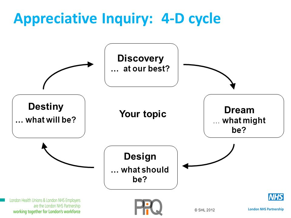 © SHL 2012 Appreciative Inquiry: 4-D cycle Discovery … at our best? Design … what should be? Your topic Dream … what might be? Destiny … what will be?